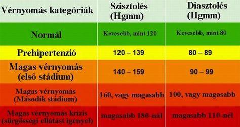 a magas vérnyomás és annak kezelése nem hagyományos módszerekkel hogy az ember hogyan érzi magát magas vérnyomásban