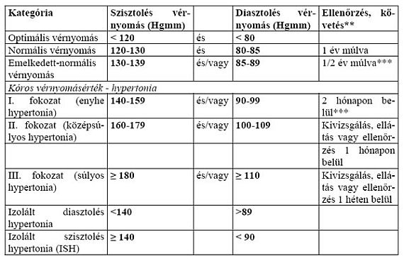 magas vérnyomás és kóros