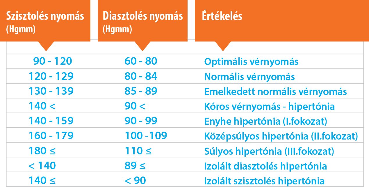 Magas vérnyomás 3 fokú kockázati csoport fogyatékosság