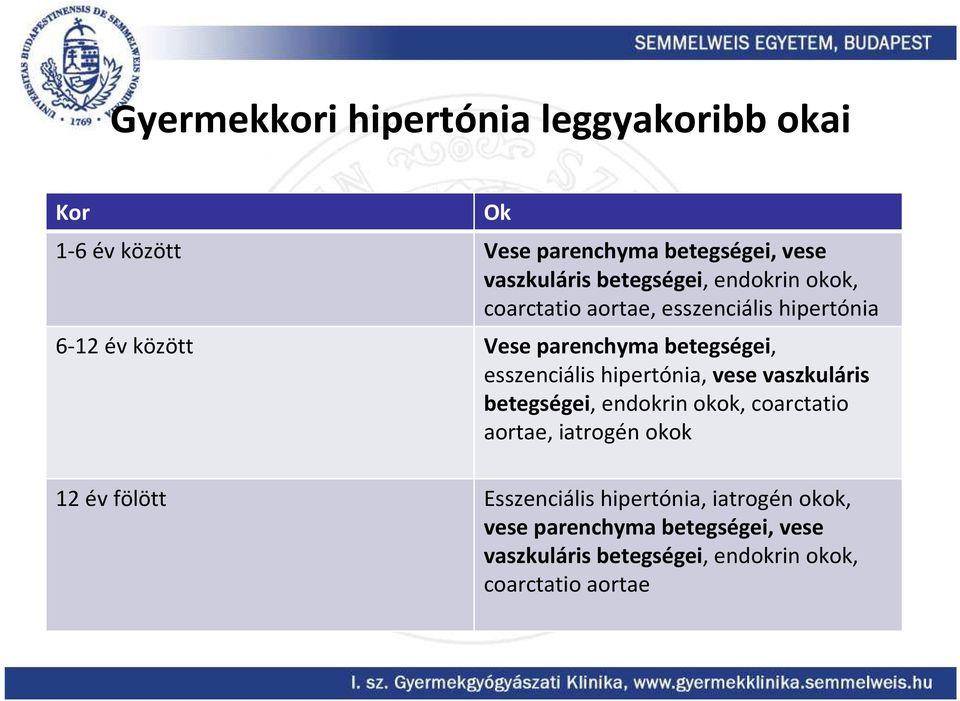 propranolol magas vérnyomás esetén