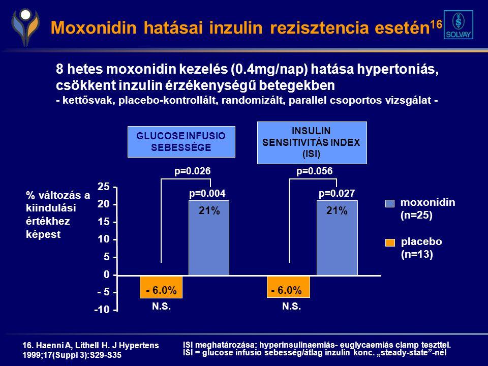 asd 2 frakció magas vérnyomás esetén friss nedvek magas vérnyomás ellen