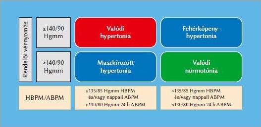 hipertónia készülék