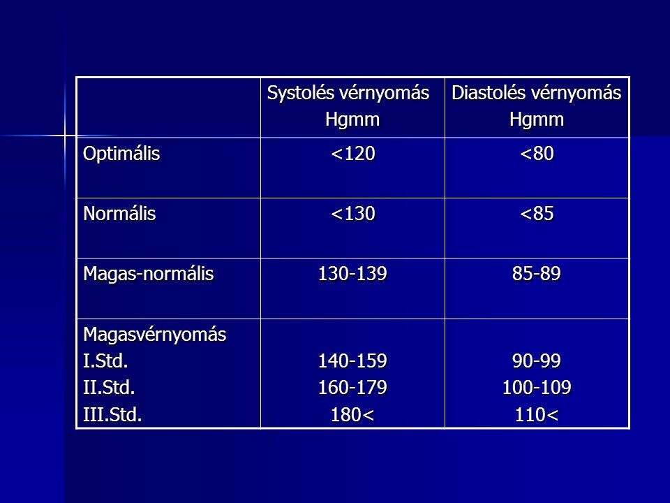 meleg lábak magas vérnyomásban hipertónia a túlsúlytól