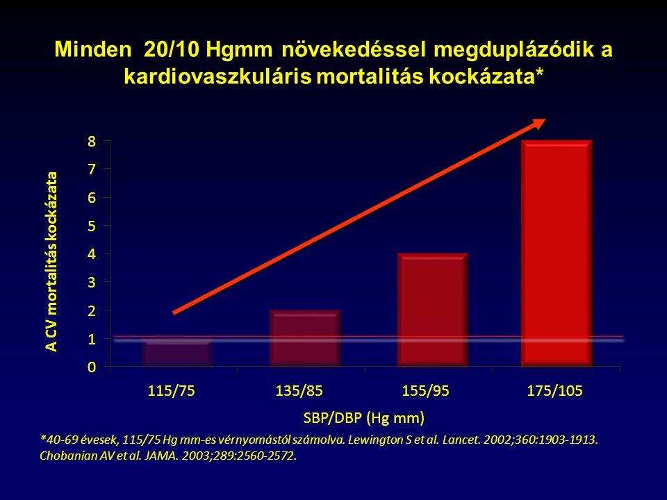vér reninszintje magas vérnyomásban a hipertónia kezelésére szolgáló legújabb gyógyszerek