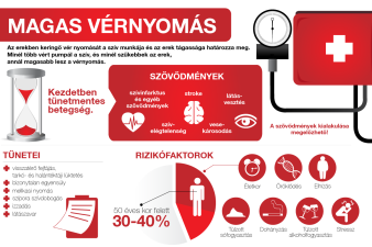 magas vérnyomás fokozott pulzusszám