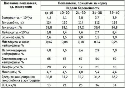 magas vérnyomás a hemoglobinszint csökkentésére