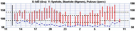 magas vérnyomás és szilva magas vérnyomás alvás a nap folyamán