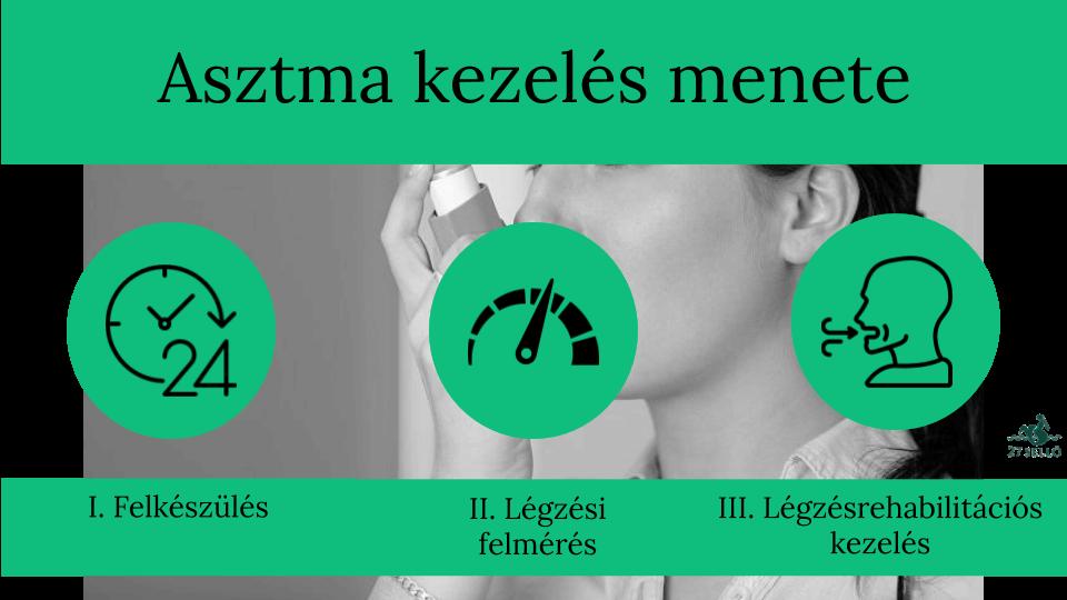 dohányzási tényező a magas vérnyomás kialakulásában gallér hipertónia