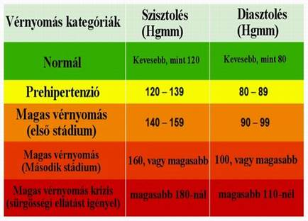 magas vérnyomás 1 fok mit vegyen be fájdalom magas vérnyomásban