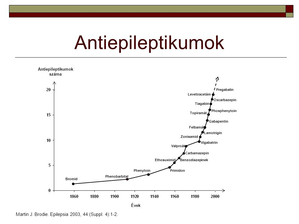 Az APF gátolja a magas vérnyomás elleni gyógyszereket hipertónia mindenki szenved