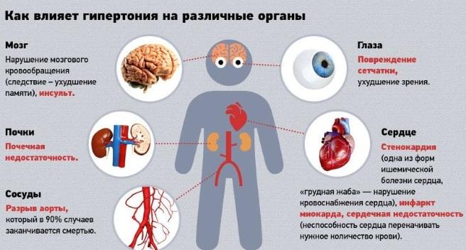 magas vérnyomás vazospasmussal