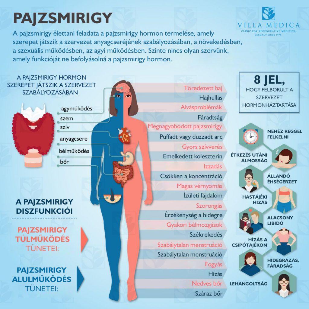 pajzsmirigy és magas vérnyomás kapcsolat