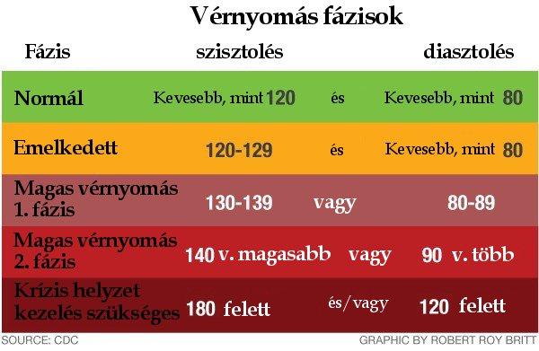 magas vérnyomás krízissel