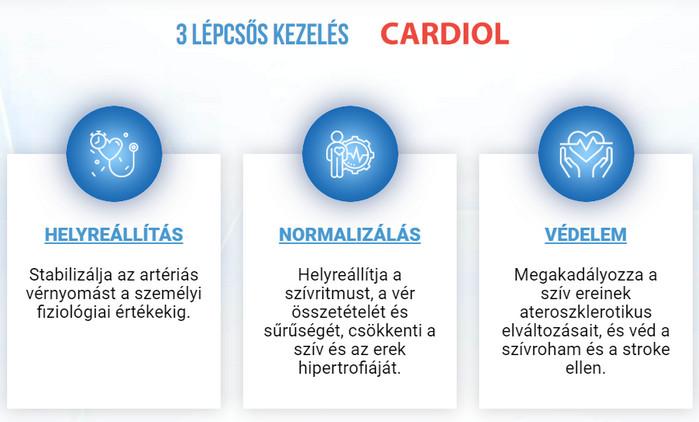 Szimpatika – Szén-dioxid belélegzésével csökkenthető a vérnyomás
