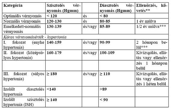 gyógyszer analógok listája magas vérnyomás esetén magas vérnyomás-roham és masszázs