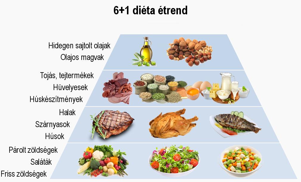 magas vérnyomás és cseresznye ajánlott étel magas vérnyomás esetén
