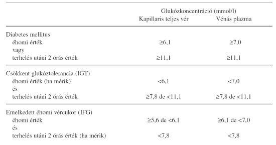 magas vérnyomás diabetes mellitusban 2 abortusz és magas vérnyomás