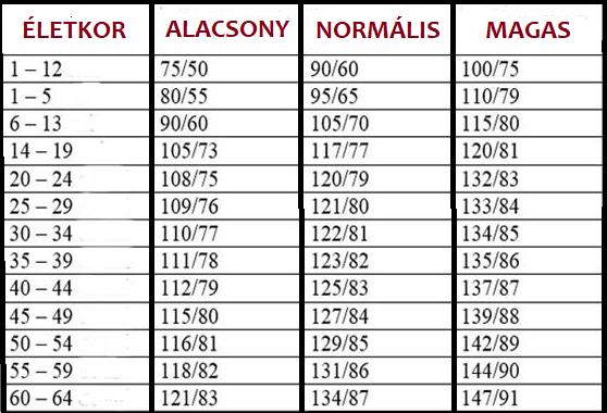 gyógyszertári gyógyszerek magas vérnyomás ellen koponyaűri magas vérnyomás szindróma
