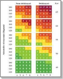 magas vérnyomás kockázati táblázat a magas vérnyomásban a vérnyomás csökkentésének módjai