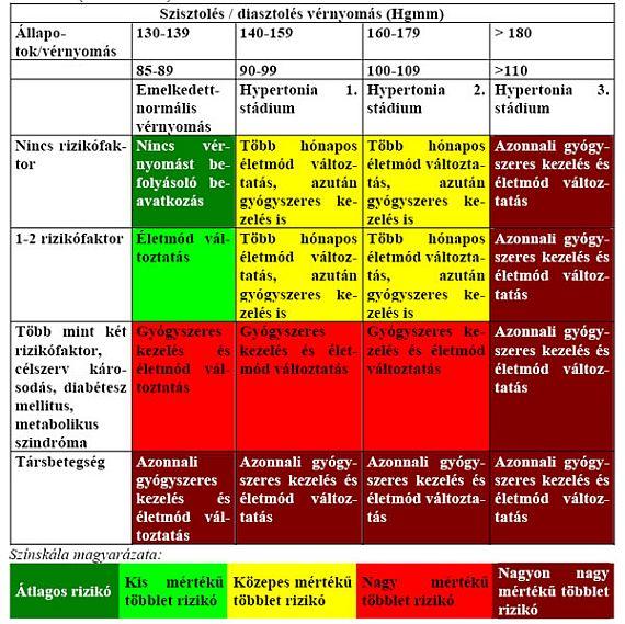 a magas vérnyomás 3 stádiumában a 4 veszélyeztetettség áll fenn a magas vérnyomás egészségre gyakorolt hatása