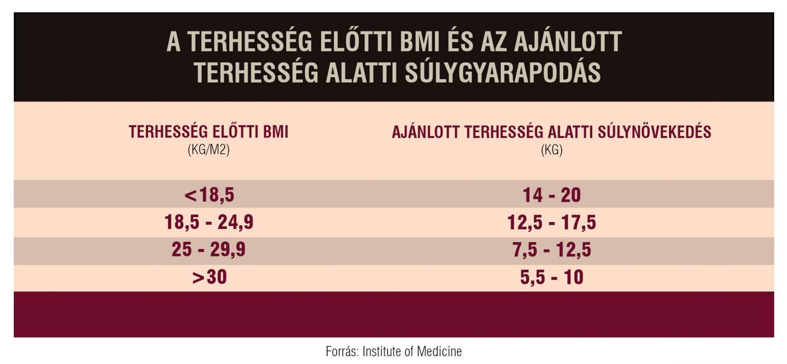 magas vérnyomás kockázati táblázat cerebrolysin hipertónia