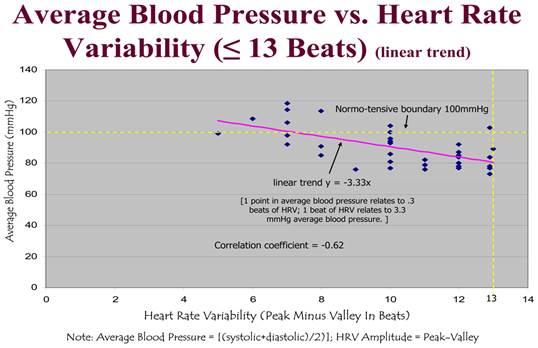 Klimax és magas vérnyomás - Magas vérnyomás (Hipertónia)