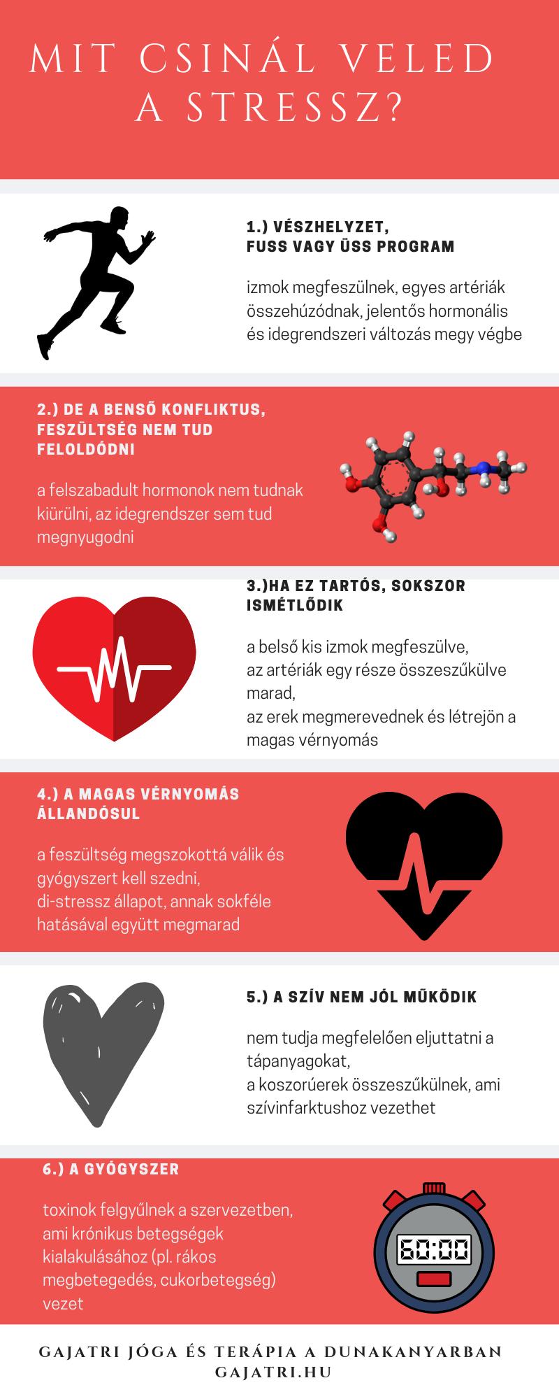 a magas vérnyomás a szív vagy az erek betegsége mi az oka a magas vérnyomásnak