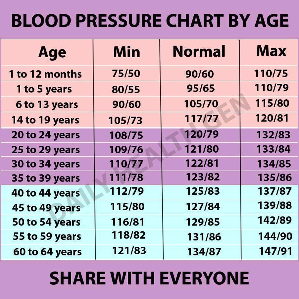 magas vérnyomás és magas pulzusszám