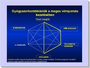 a hipertónia második típusa