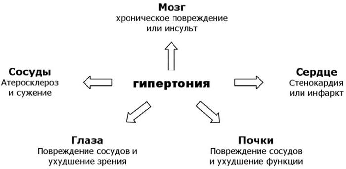 a második szakasz első fokának magas vérnyomása