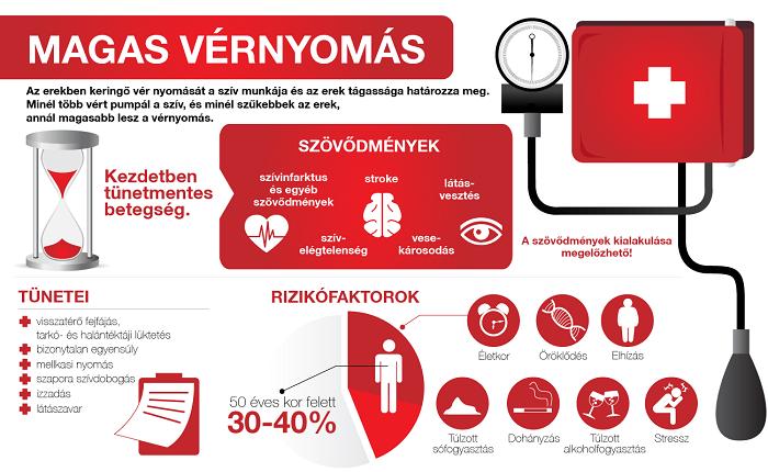 csökkent látás hipertóniával a magas vérnyomás tünetei a vesékből