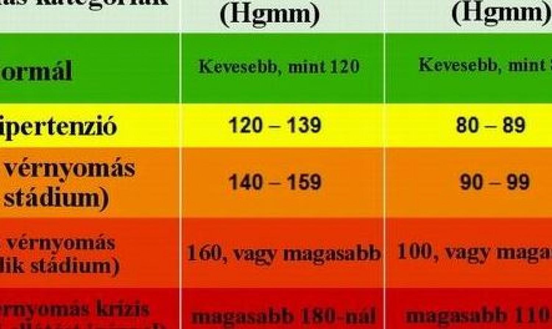 milyen gyógyszerek magas vérnyomás esetén 1 fok aranyér és magas vérnyomás hogyan kell kezelni
