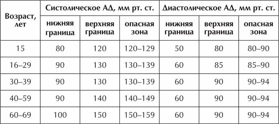hidromasszázs hipertónia 3 magas vérnyomás