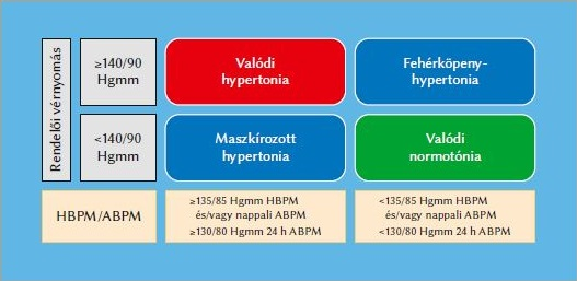 hipertónia patogenezise magas vérnyomás kezelés tanfolyamok