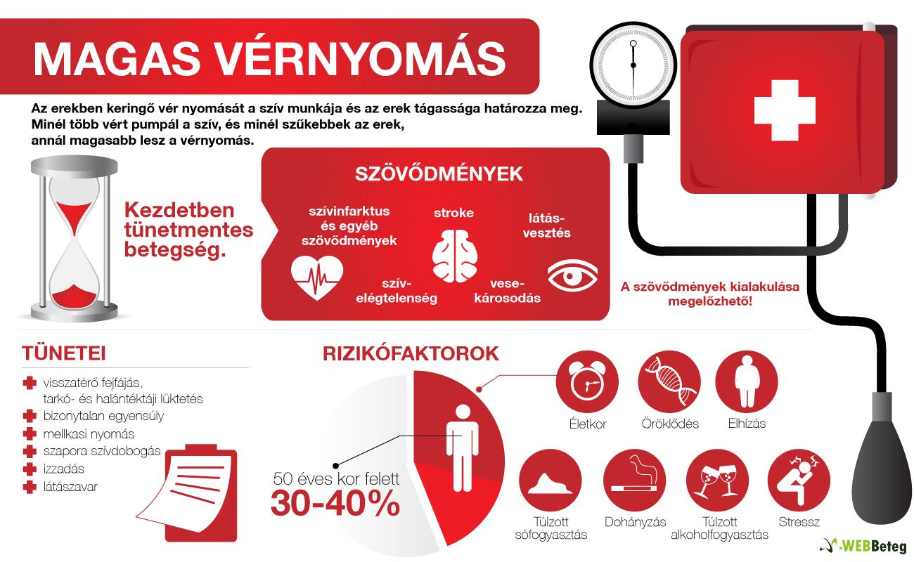 laboratóriumi vizsgálatok magas vérnyomás esetén