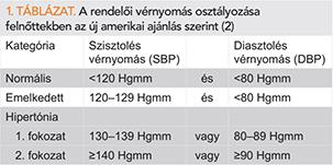 magas vérnyomás 2 stádium és 2 fokú kockázat érbetegség magas vérnyomás