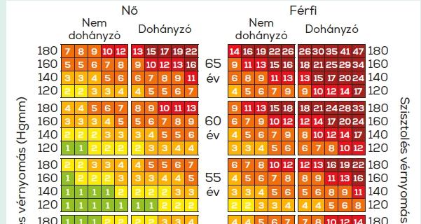 magas vérnyomás kockázati táblázat az ASD-2 hipertónia kezelése