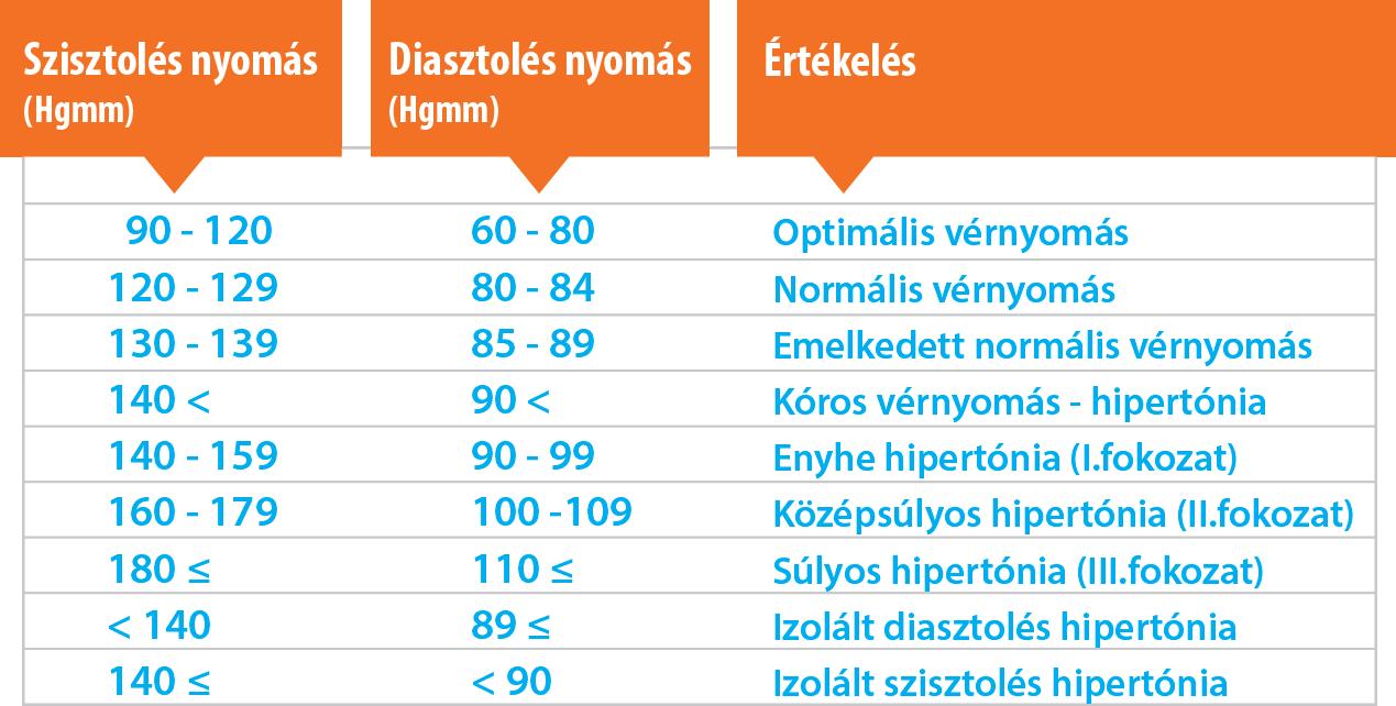 melyik magas vérnyomás súlyosabb