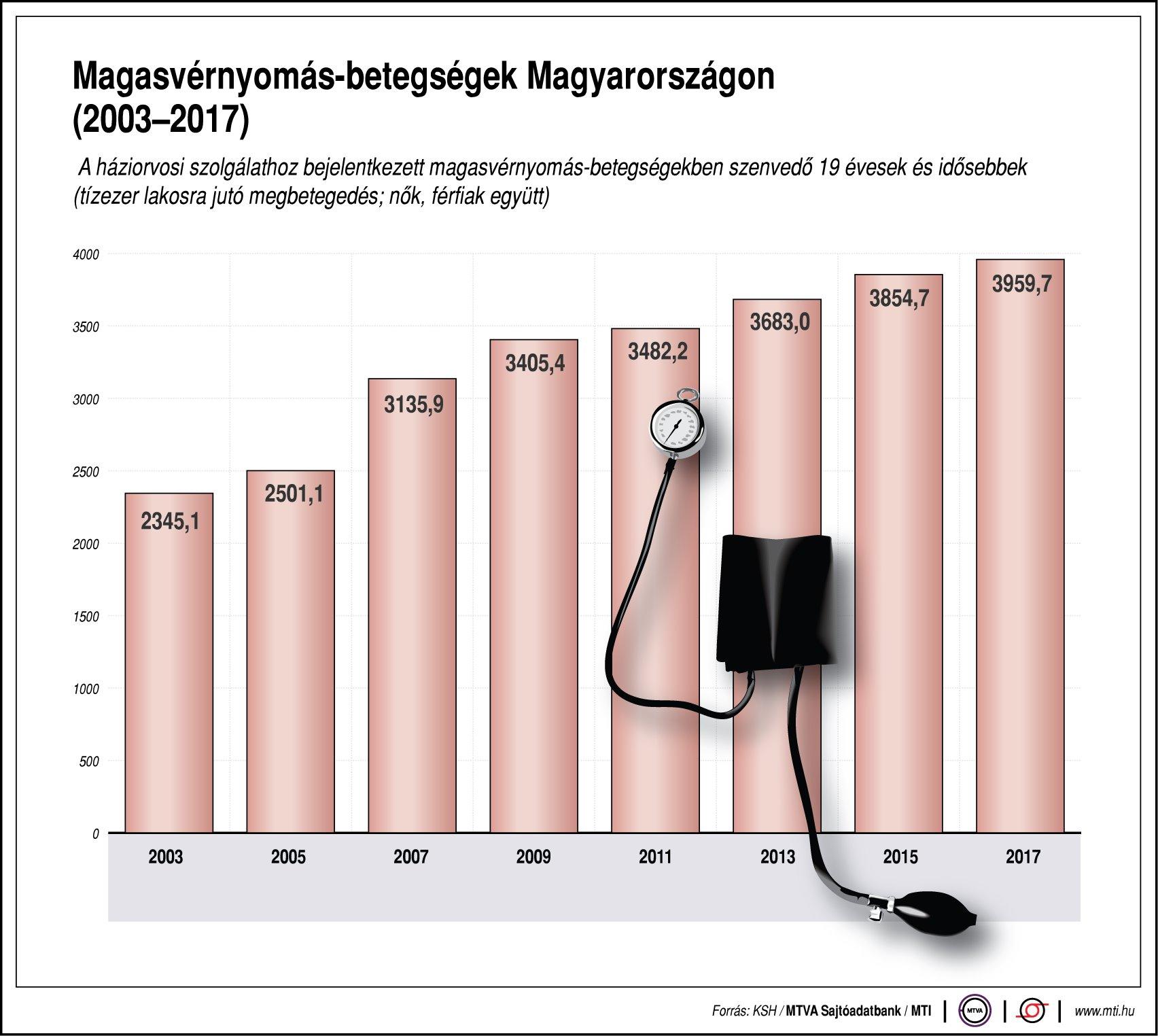 magas vérnyomás esetén gyógyszereket alkalmaznak