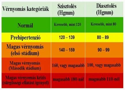 pulzus és magas vérnyomás