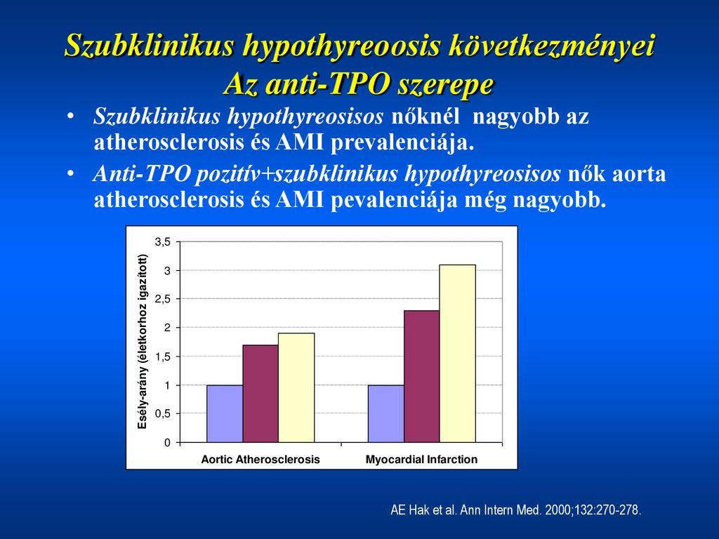 A szubklinikus hypothyreosis mint kardiovaszkuláris kockázati tényező