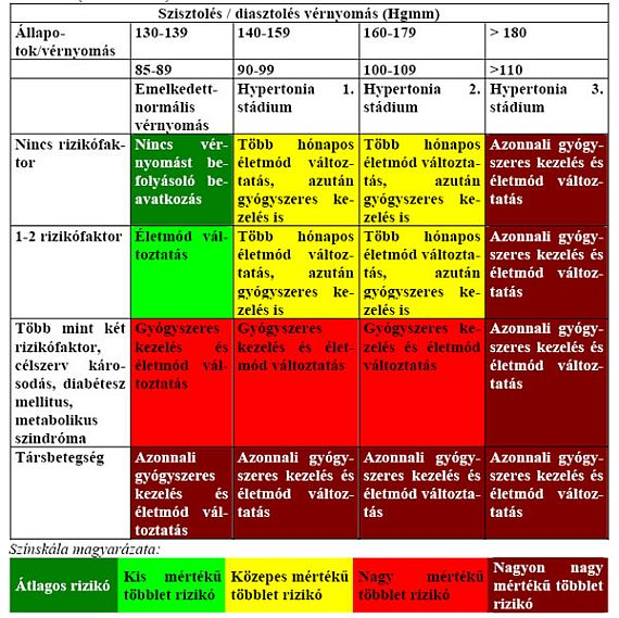 magas vérnyomás 2 fokozatú 3 kockázati stádium