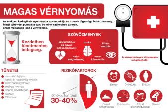 2 fokú magas vérnyomás tünetei és a 2 kezelési kockázat - franciskakft.hu