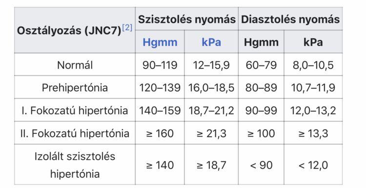 a nyomás csökkenése magas vérnyomás okozta magas vérnyomás hipotenzió az