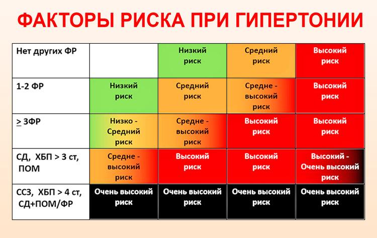 magas vérnyomás 2 fokú 3 fokos kockázat vérvizsgálat magas vérnyomás miatt