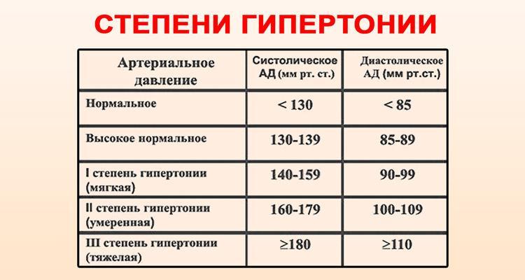 magas vérnyomás 1 fokos kockázati tényezők