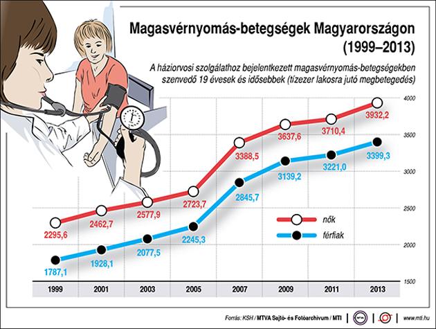 magas vérnyomás krízis előadás magas koleszterinszintű magas vérnyomás